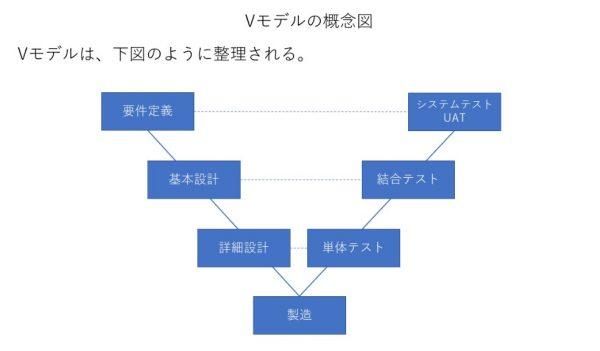 Vモデルの概念図
