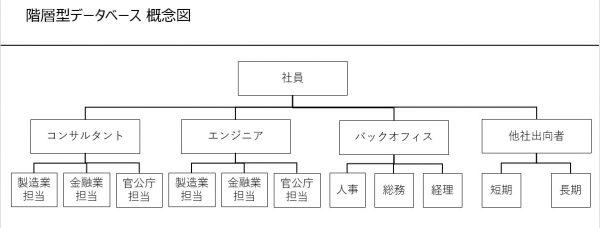 階層型データベース